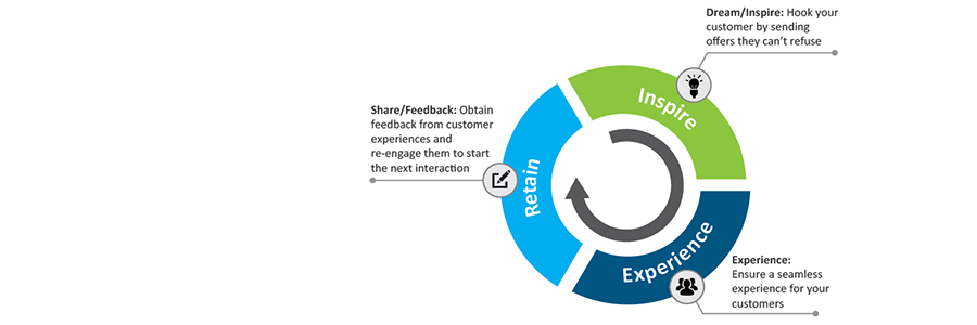'Reach Your Customers in the Mobile Moment': An Infographic to Guide Mobile Engagement