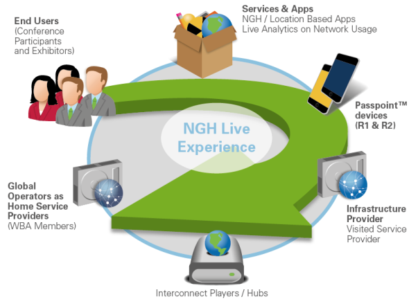 NGH_Live_Experience