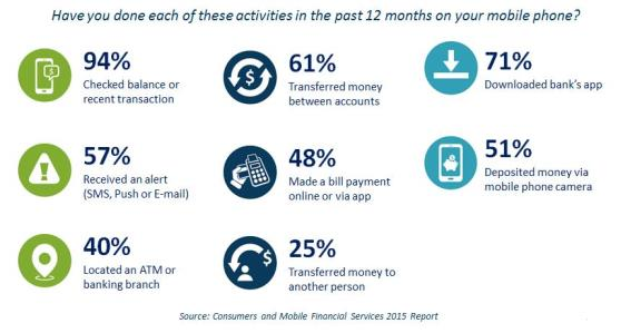 Mobile_Financial_Services_Survey_Results