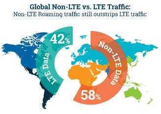 LTE Traffic