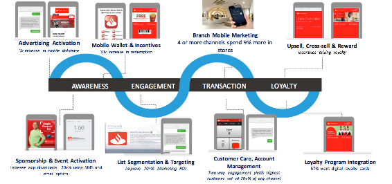 Mobile wallet can play a crucial part at many stages of the customer journey.