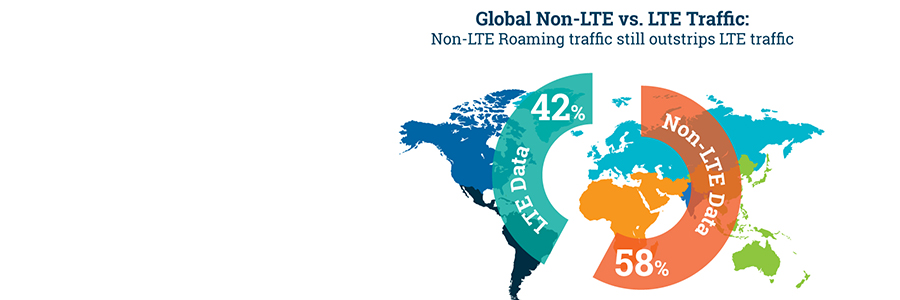 Majority of Global Roaming Still Not 4G
