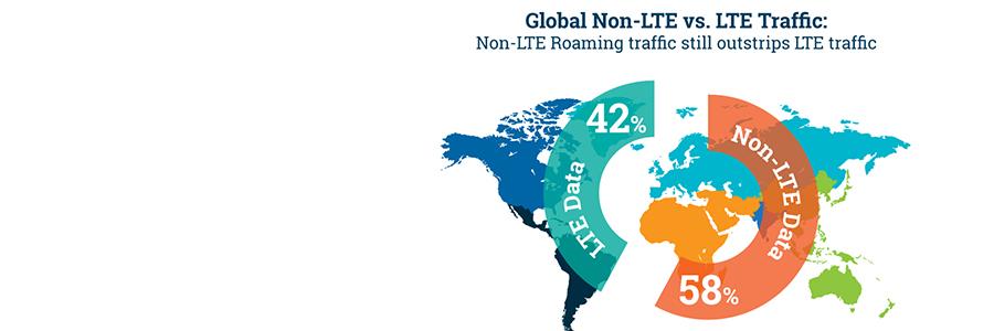 Majority of Global Roaming Still not 4G