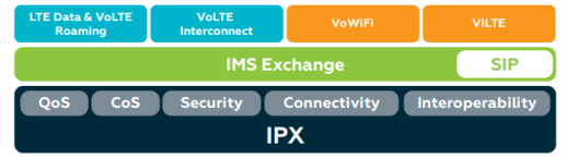 The Syniverse IMS platform provides operators with a range of next-generation connectivity options.