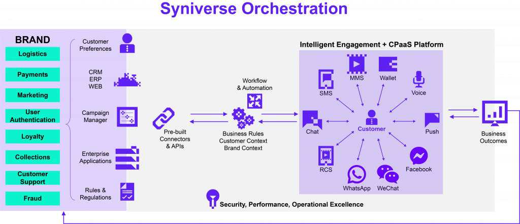 Syniverse Orchestration - Intelligent Engagement with CPaaS Platform